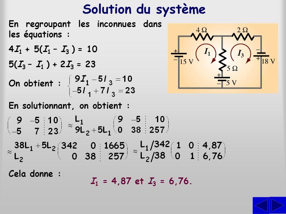 Solution du système En regroupant les inconnues dans les équations : On obtient : En solutionnant, on obtient : 4I 1 + 5(I 1 – I 3 ) = 10 5(I 3 – I 1