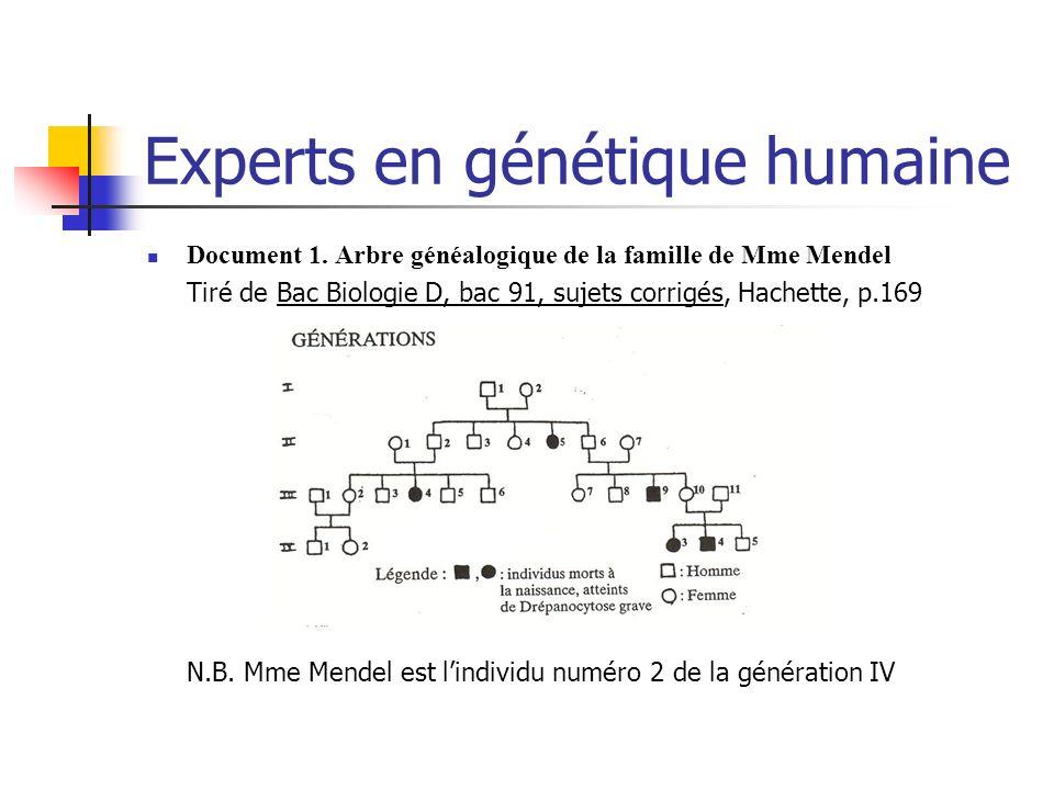 Experts en génétique humaine Document 1. Arbre généalogique de la famille de Mme Mendel Tiré de Bac Biologie D, bac 91, sujets corrigés, Hachette, p.1
