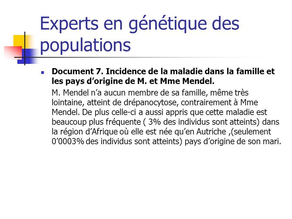 Experts en génétique des populations Document 7. Incidence de la maladie dans la famille et les pays dorigine de M. et Mme Mendel. M. Mendel na aucun