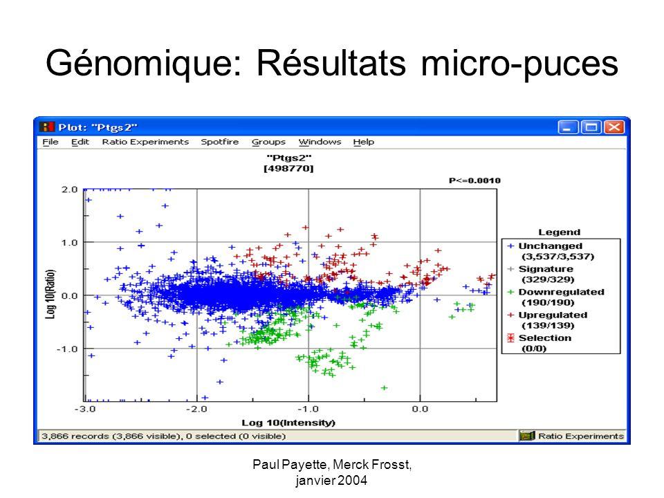 Paul Payette, Merck Frosst, janvier 2004 Génomique: Résultats micro-puces