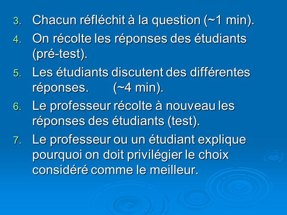 3. Chacun réfléchit à la question (~1 min). 4. On récolte les réponses des étudiants (pré-test). 5. Les étudiants discutent des différentes réponses.
