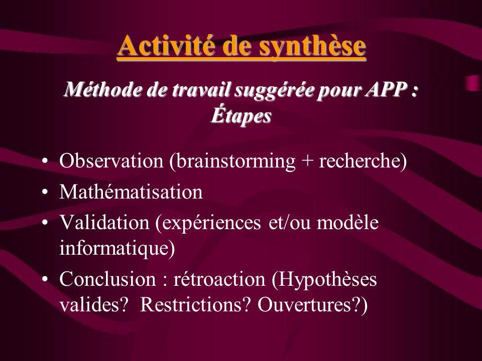Activité de synthèse Méthode de travail suggérée pour APP : Étapes Observation (brainstorming + recherche) Mathématisation Validation (expériences et/ou modèle informatique) Conclusion : rétroaction (Hypothèses valides.