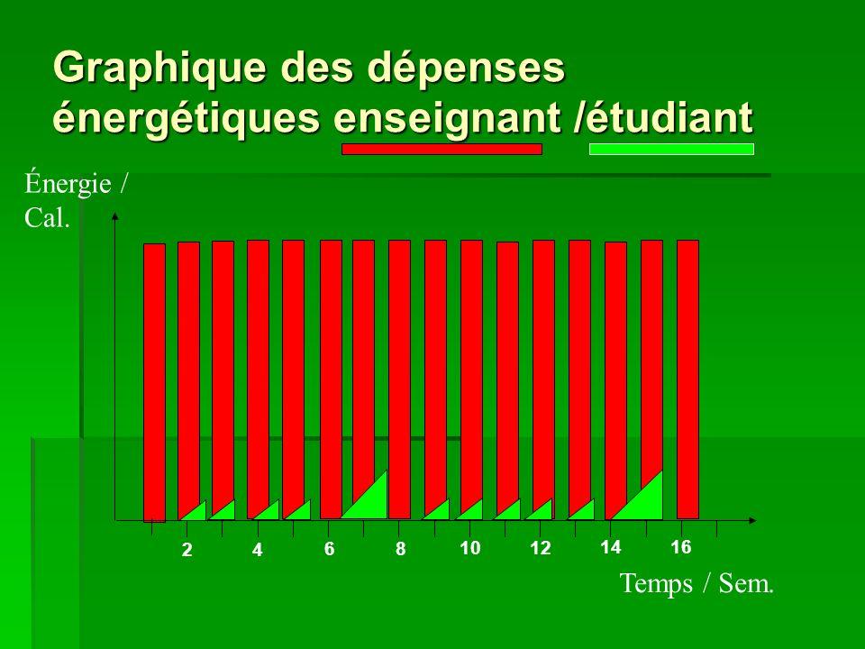 Graphique des dépenses énergétiques enseignant /étudiant Temps / Sem.