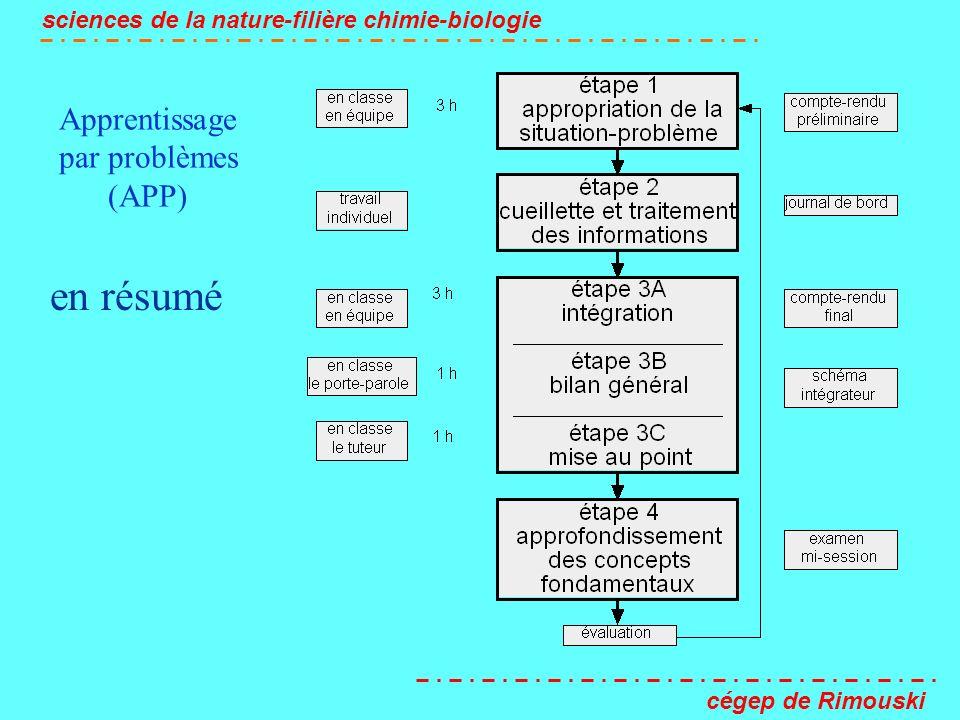 Apprentissage par problèmes (APP) sciences de la nature-filière chimie-biologie cégep de Rimouski en résumé