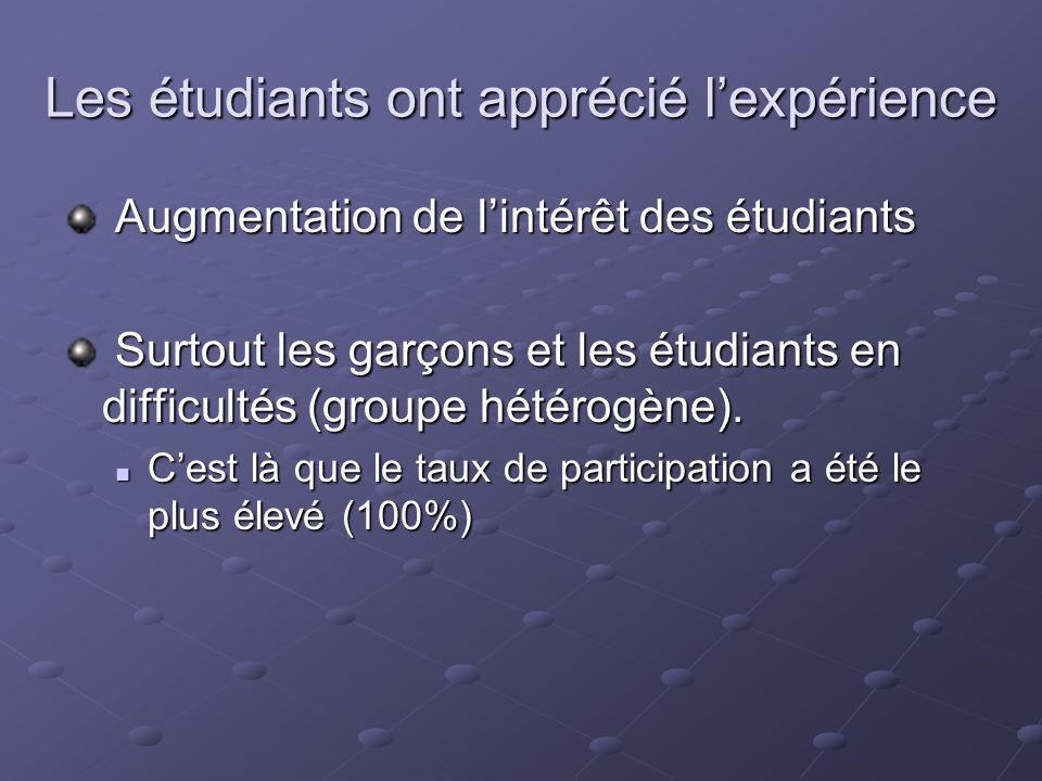 Les étudiants ont apprécié lexpérience Augmentation de lintérêt des étudiants Augmentation de lintérêt des étudiants Surtout les garçons et les étudiants en difficultés (groupe hétérogène).