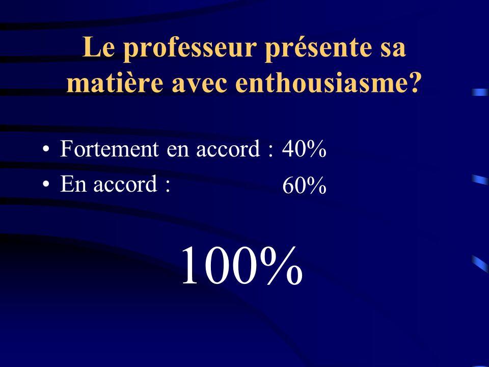 Le professeur présente sa matière avec enthousiasme? Fortement en accord : En accord : 40% 60% 100%