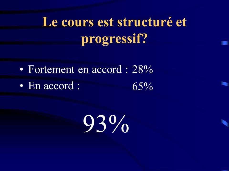 Le cours est structuré et progressif? Fortement en accord : En accord : 28% 65% 93%