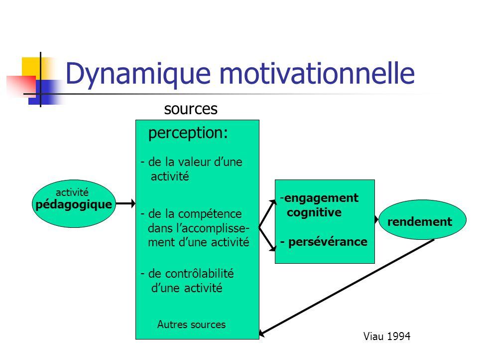 Dynamique motivationnelle pédagogique - de la valeur dune activité - de la compétence dans laccomplisse- ment dune activité perception: - de contrôlab
