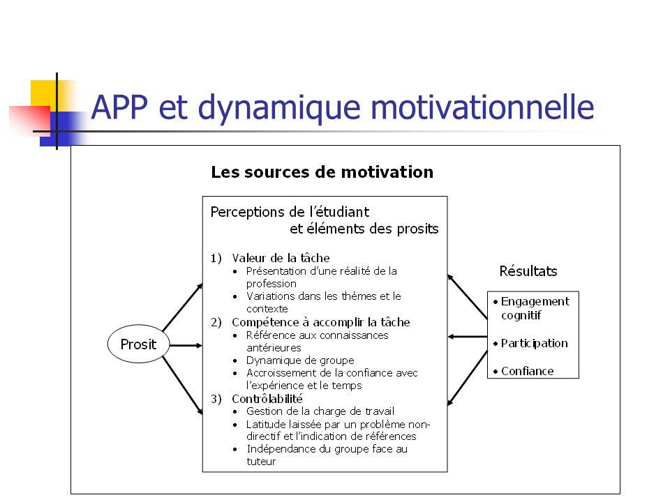 APP et dynamique motivationnelle
