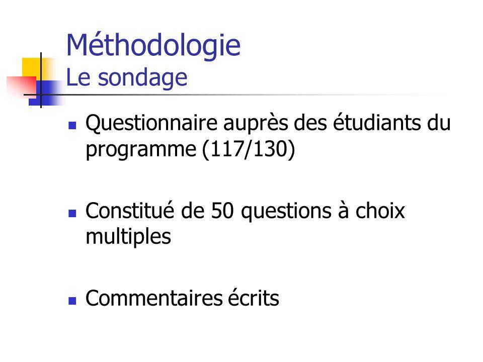 Méthodologie Le sondage Questionnaire auprès des étudiants du programme (117/130) Constitué de 50 questions à choix multiples Commentaires écrits