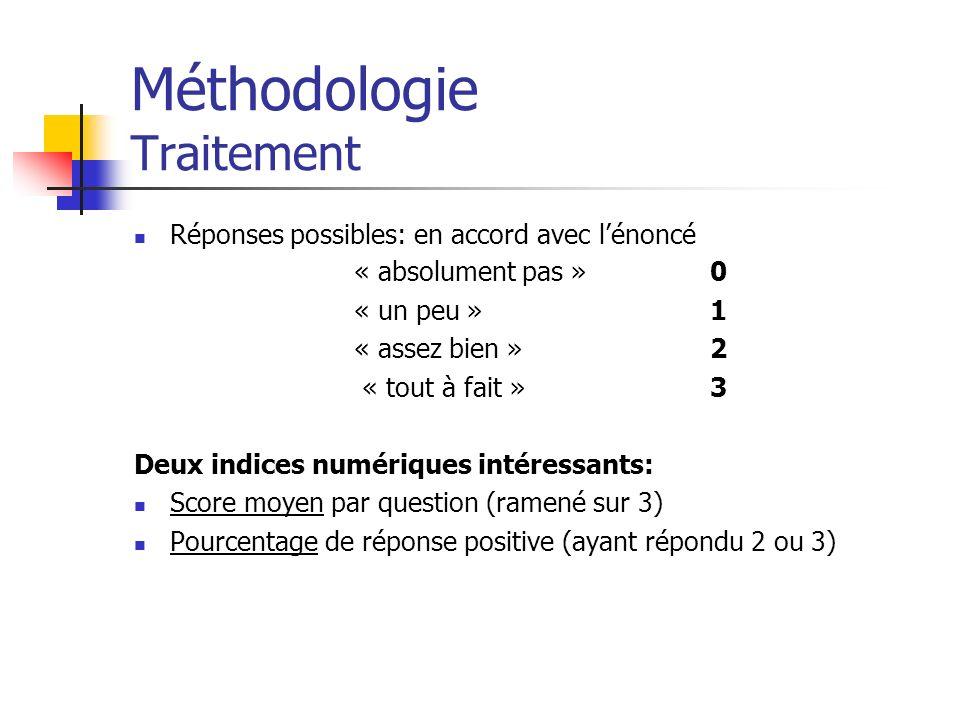 Méthodologie Traitement Réponses possibles: en accord avec lénoncé « absolument pas »0 « un peu »1 « assez bien »2 « tout à fait »3 Deux indices numér