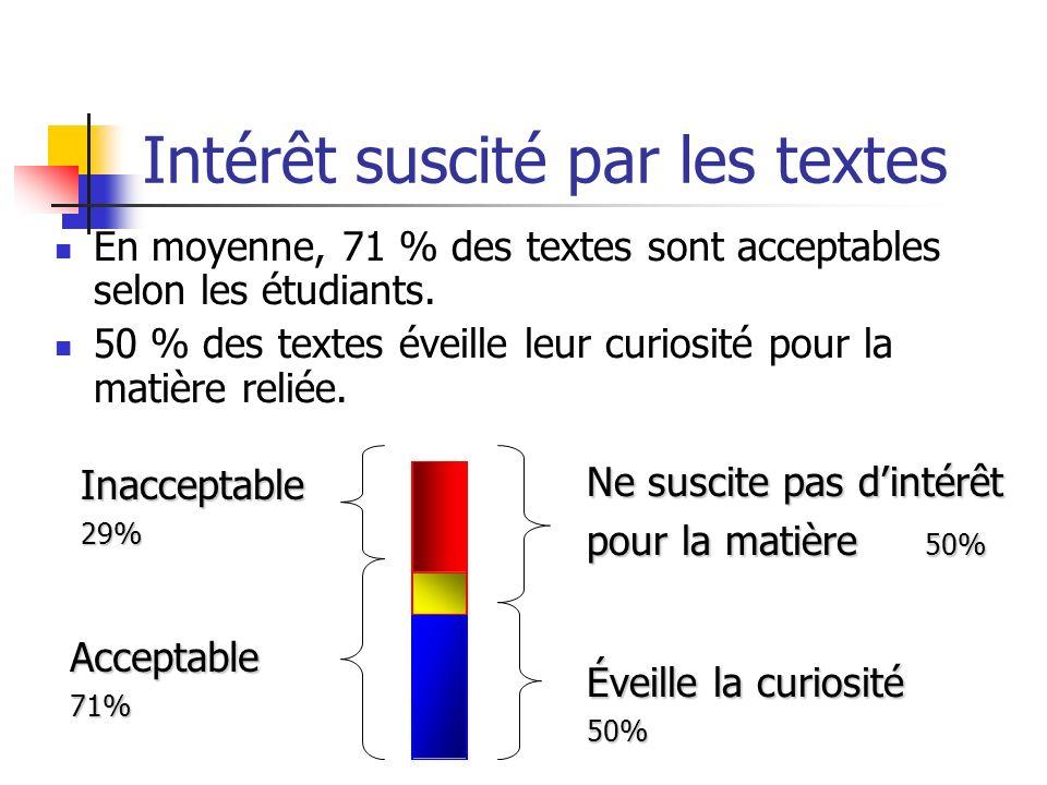 Intérêt suscité par les textes En moyenne, 71 % des textes sont acceptables selon les étudiants. 50 % des textes éveille leur curiosité pour la matièr