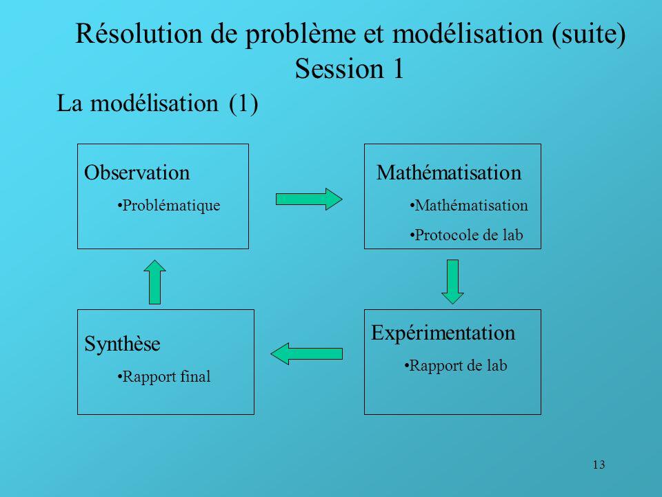 13 Résolution de problème et modélisation (suite) Session 1 La modélisation (1) Observation Problématique Mathématisation Protocole de lab Expérimenta