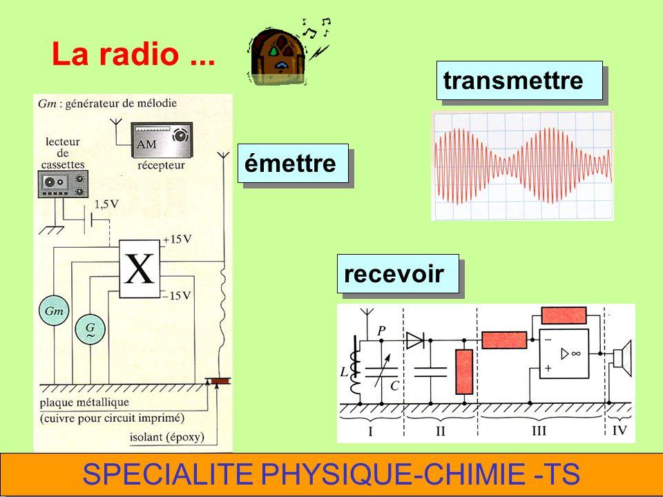 La radio... émettre transmettre recevoir SPECIALITE PHYSIQUE-CHIMIE -TS