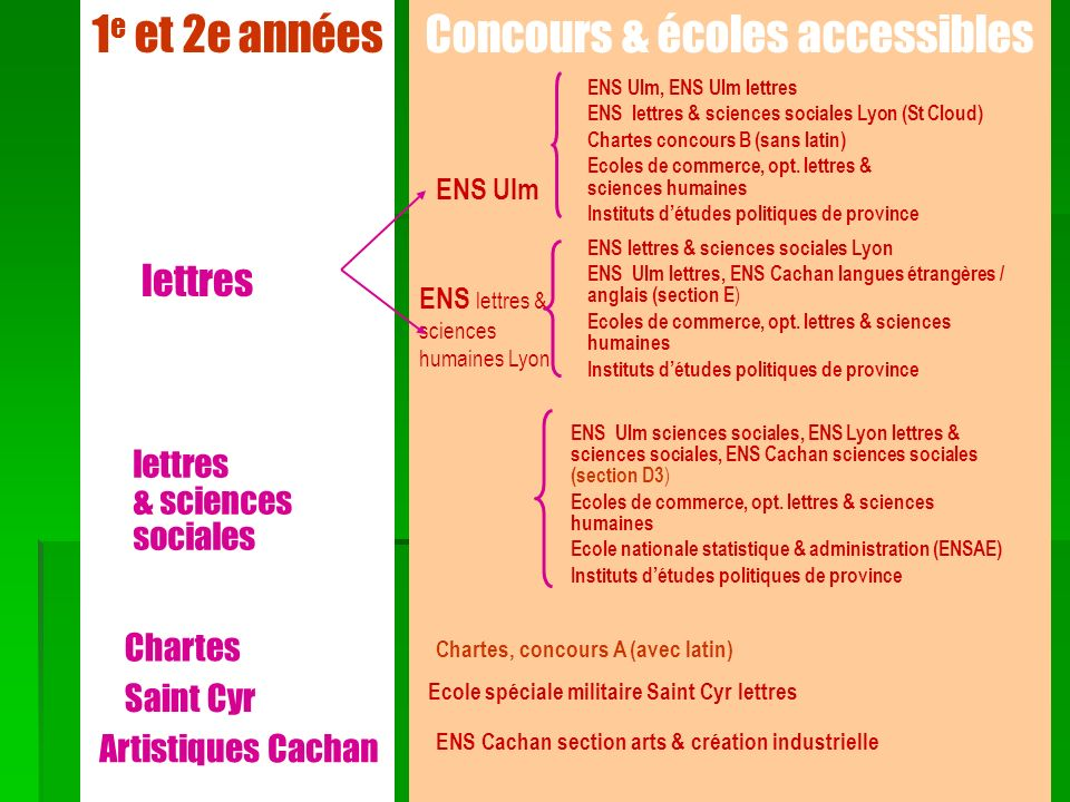 1 e et 2e années lettres & sciences sociales Chartes Saint Cyr Artistiques Cachan Concours & écoles accessibles ENS Ulm ENS Ulm, ENS Ulm lettres ENS l