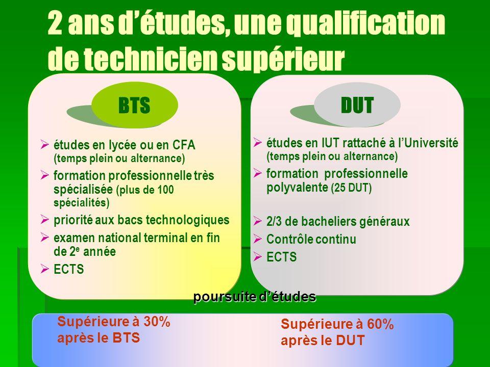 études en lycée ou en CFA (temps plein ou alternance) formation professionnelle très spécialisée (plus de 100 spécialités) priorité aux bacs technolog