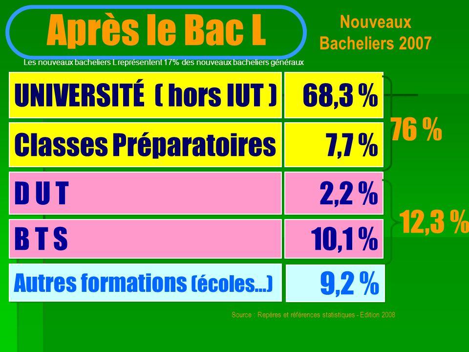 Nouveaux Bacheliers 2007 Après le Bac L UNIVERSITÉ ( hors IUT ) 68,3 % Classes Préparatoires D U T B T S 7,7 % 2,2 % 10,1 % 76 % 12,3 % Autres formati