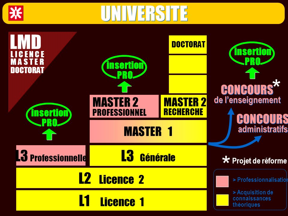 UNIVERSITE L1 Licence 1 L2 Licence 2 L3 Professionnelle L3 Générale MASTER 1 MASTER 2 PROFESSIONNEL MASTER 2 RECHERCHE DOCTORAT CONCOURS de lenseignem