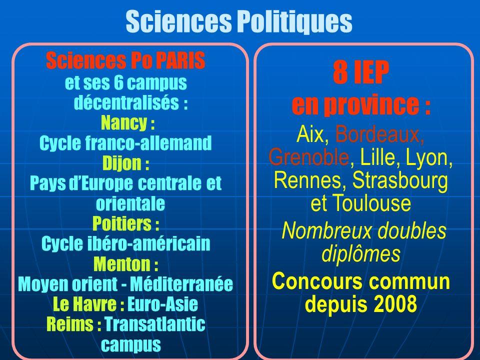 8 IEP en province : Aix, Bordeaux, Grenoble, Lille, Lyon, Rennes, Strasbourg et Toulouse Nombreux doubles diplômes Concours commun depuis 2008 Science
