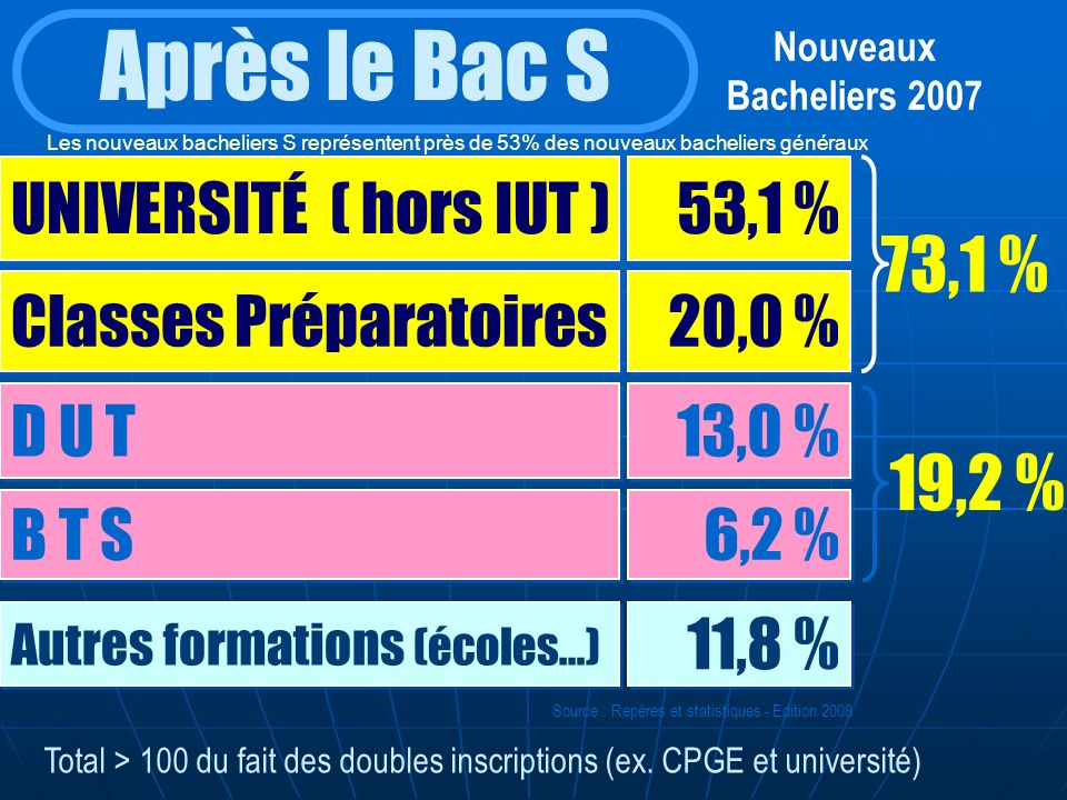 Nouveaux Bacheliers 2007 Après le Bac S UNIVERSITÉ ( hors IUT ) 53,1 % Classes Préparatoires D U T B T S 20,0 % 13,0 % 6,2 % 73,1 % 19,2 % Autres form