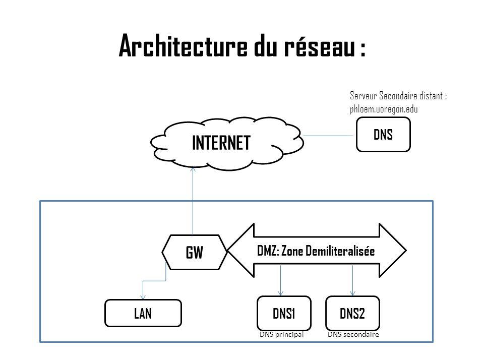 Architecture du réseau : S DNS principal DNS secondaire DMZ: Zone Demiliteralisée DNS1DNS2 GW LAN INTERNET DNS Serveur Secondaire distant : phloem.uor