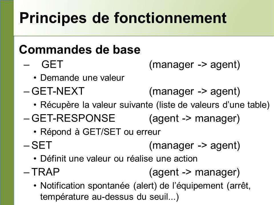Principes de fonctionnement Commandes de base –GET (manager -> agent) Demande une valeur –GET-NEXT (manager -> agent) Récupère la valeur suivante (liste de valeurs dune table) –GET-RESPONSE(agent -> manager) Répond à GET/SET ou erreur –SET(manager -> agent) Définit une valeur ou réalise une action –TRAP(agent -> manager) Notification spontanée (alert) de léquipement (arrêt, température au-dessus du seuil...)