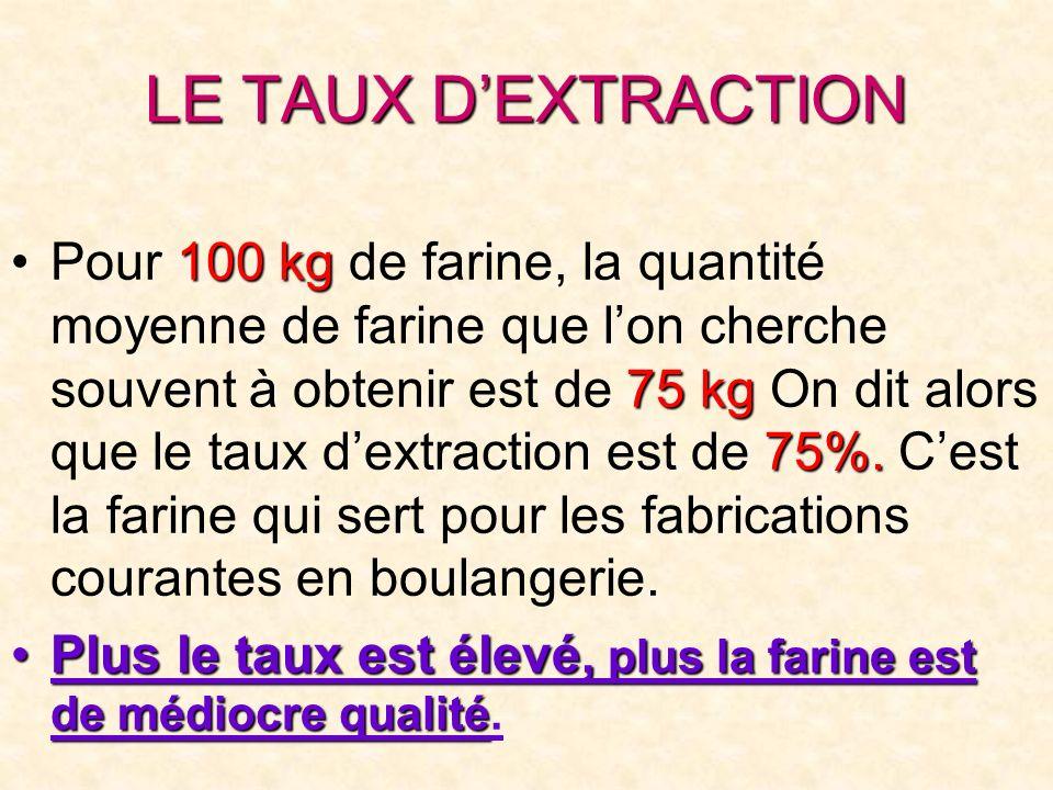 LE TAUX DEXTRACTION Pour 1 11 100 kg de farine, la quantité moyenne de farine que lon cherche souvent à obtenir est de 7 77 75 kg On dit alors que le taux dextraction est de 7 77 75%.