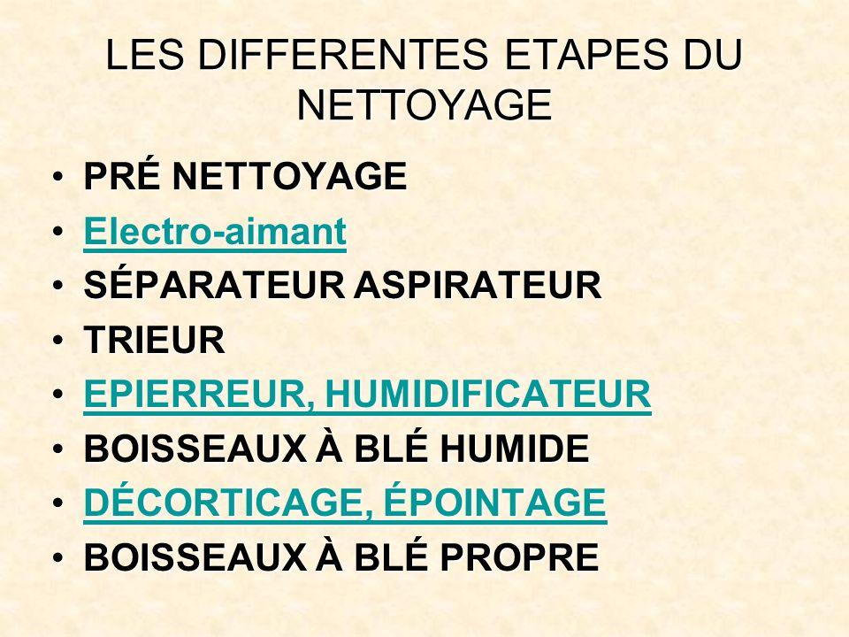 LES DIFFERENTES ETAPES DU NETTOYAGE PRÉ NETTOYAGEPRÉ NETTOYAGE Electro-aimantElectro-aimantElectro-aimant SÉPARATEUR ASPIRATEURSÉPARATEUR ASPIRATEUR TRIEURTRIEUR EPIERREUR, HUMIDIFICATEUREPIERREUR, HUMIDIFICATEUREPIERREUR, HUMIDIFICATEUREPIERREUR, HUMIDIFICATEUR BOISSEAUX À BLÉ HUMIDEBOISSEAUX À BLÉ HUMIDE DÉCORTICAGE, ÉPOINTAGEDÉCORTICAGE, ÉPOINTAGEDÉCORTICAGE, ÉPOINTAGEDÉCORTICAGE, ÉPOINTAGE BOISSEAUX À BLÉ PROPREBOISSEAUX À BLÉ PROPRE