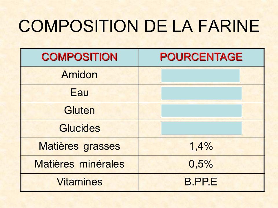 COMPOSITION DE LA FARINE COMPOSITIONPOURCENTAGE Amidon70% Eau- De 16% Gluten10% Glucides2% Matières grasses1,4% Matières minérales0,5% VitaminesB.PP.E