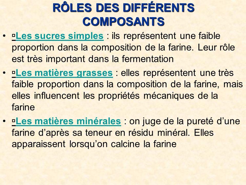 RÔLES DES DIFFÉRENTS COMPOSANTS Les sucres simples : ils représentent une faible proportion dans la composition de la farine.