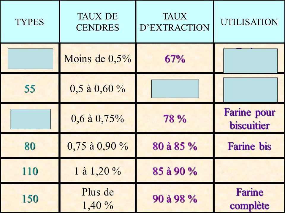 TYPES TAUX DE CENDRES TAUX DEXTRACTION UTILISATION 45Moins de 0,5%67% Farine pâtissière 550,5 à 0,60 %75% Farine panifiable 650,6 à 0,75% 78 % Farine pour biscuitier 800,75 à 0,90 % 80 à 85 % Farine bis 1101 à 1,20 % 85 à 90 % 150 Plus de 1,40 % 90 à 98 % Farine complète
