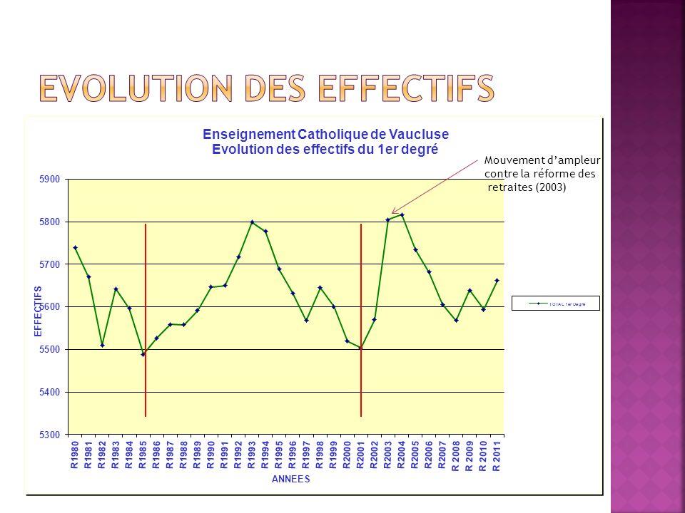 Mouvement dampleur contre la réforme des retraites (2003)