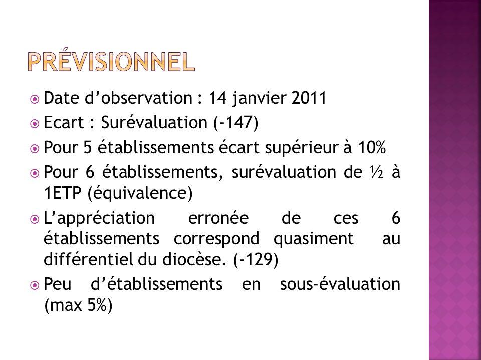 Prendre en compte la « fiabilité » du prévisionnel dans lanalyse des situations détablissement