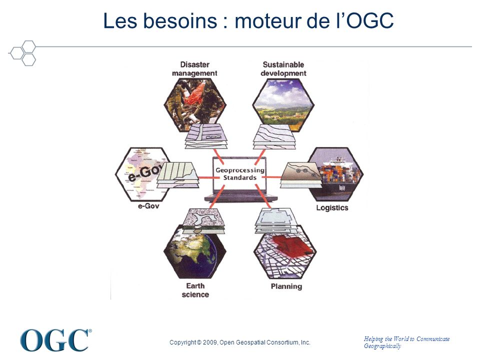 Helping the World to Communicate Geographically Les besoins : moteur de lOGC Copyright © 2009, Open Geospatial Consortium, Inc.