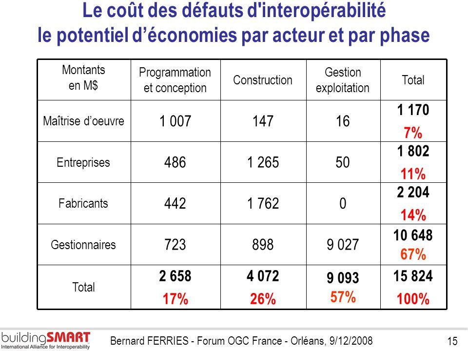15 Bernard FERRIES - Forum OGC France - Orléans, 9/12/2008 Le coût des défauts d'interopérabilité le potentiel déconomies par acteur et par phase 15 8