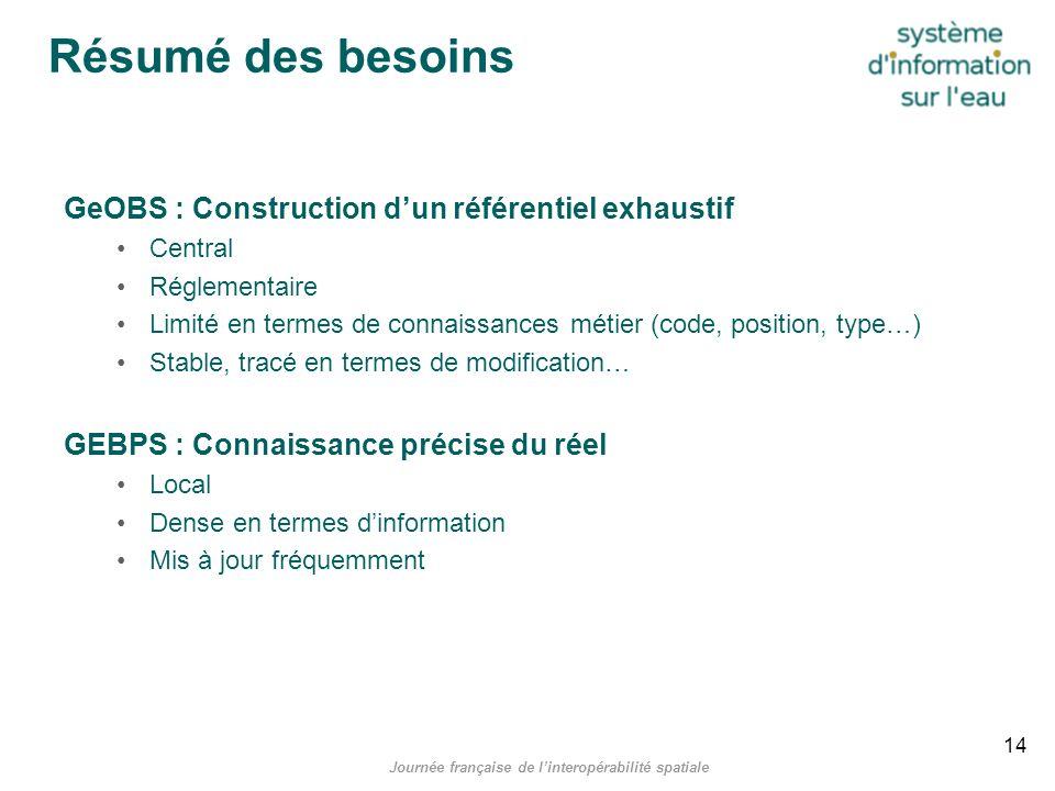 Journée française de linteropérabilité spatiale Résumé des besoins GeOBS : Construction dun référentiel exhaustif Central Réglementaire Limité en term