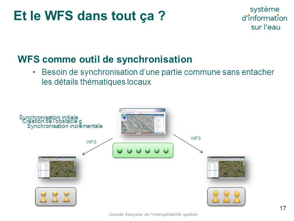 Et le WFS dans tout ça ? WFS comme outil de synchronisation Besoin de synchronisation dune partie commune sans entacher les détails thématiques locaux