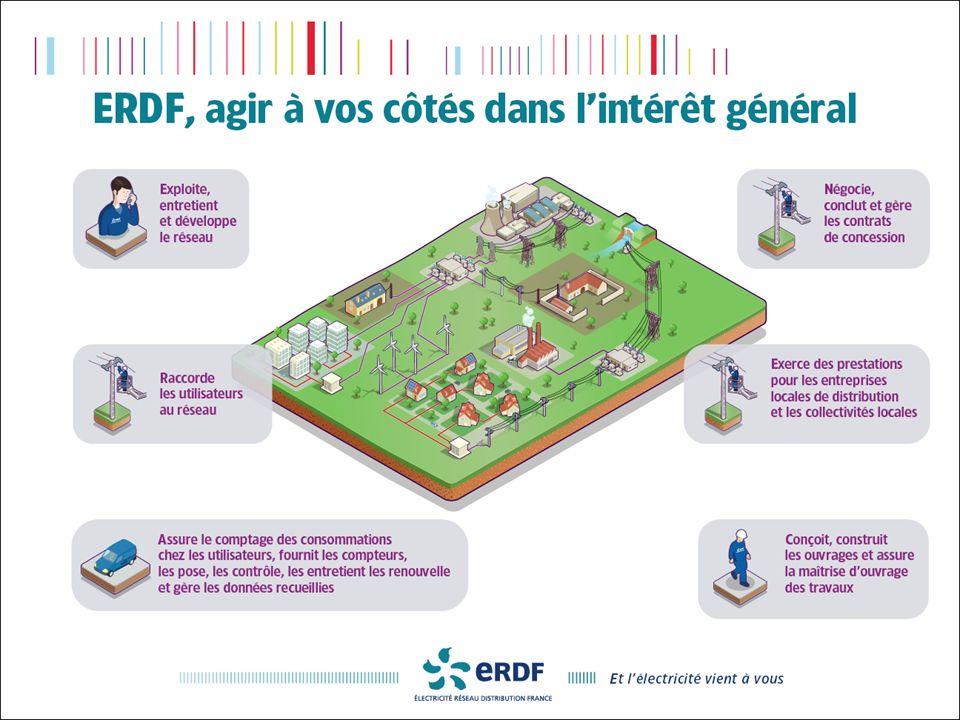 2 décembre 2009Direction Réseau - Loïc REBOURS 3