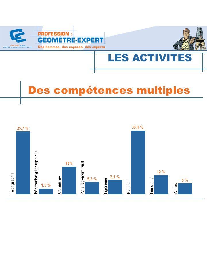 10 LES ACTIVITES Topographie Information géographiqueUrbanisme Aménagement rural Ingénierie Foncier Immobilier Autres 25,7 % 1,5 % 13% 5,3 % 7,1 % 30,