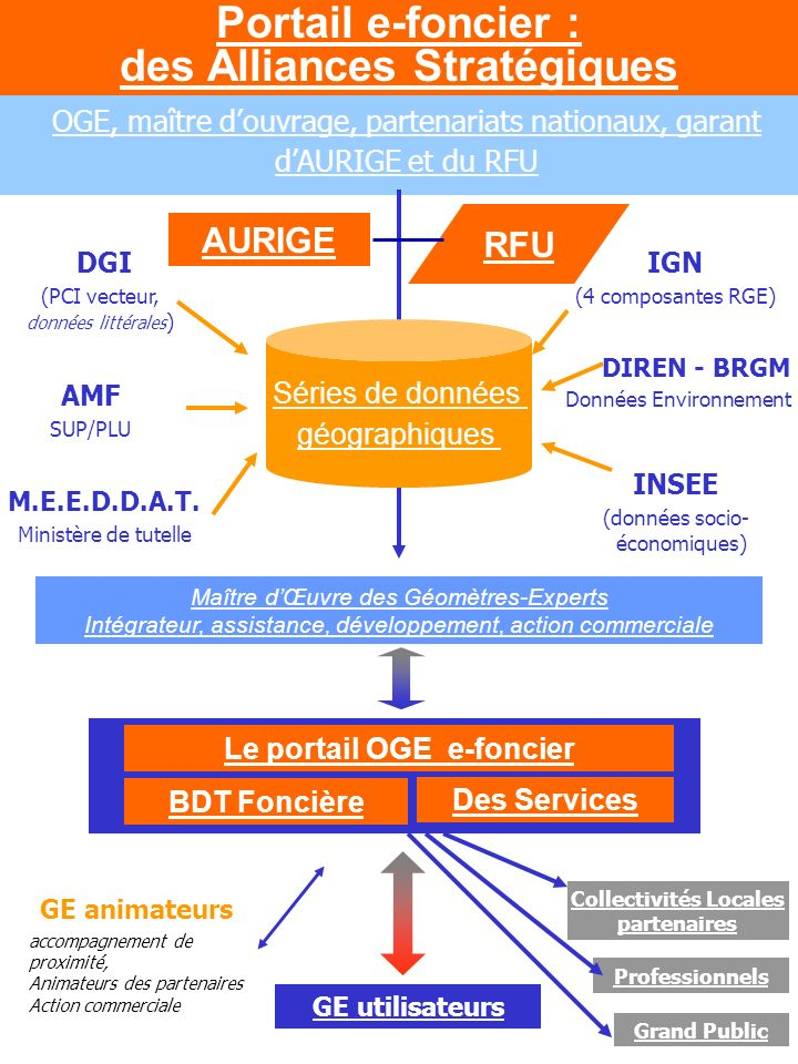 OGE, maître douvrage, partenariats nationaux, garant dAURIGE et du RFU Le portail OGE e-foncier Maître dŒuvre des Géomètres-Experts Intégrateur, assis