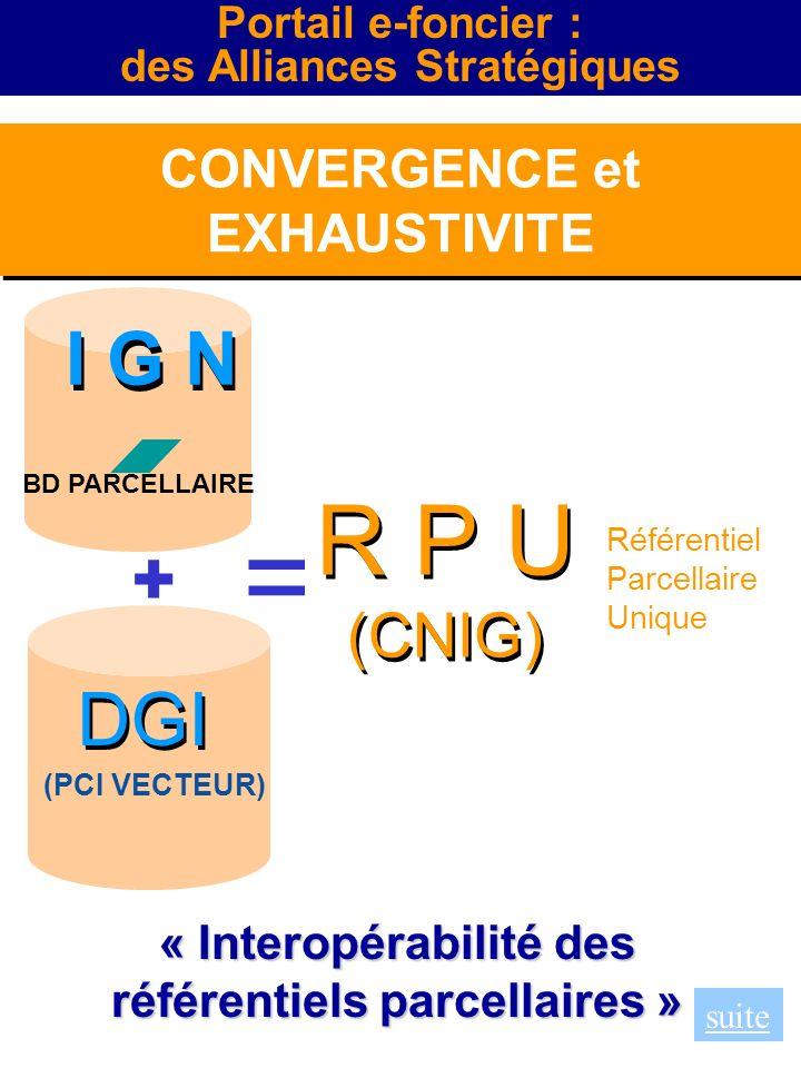 = R P U (CNIG) Référentiel Parcellaire Unique + (PCI VECTEUR) I G N BD PARCELLAIRE DGI CONVERGENCE et EXHAUSTIVITE CONVERGENCE et EXHAUSTIVITE « Inter