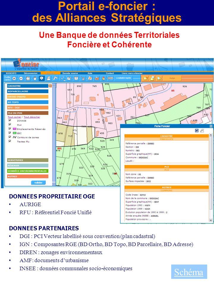Portail e-foncier : des Alliances Stratégiques Schéma Une Banque de données Territoriales Foncière et Cohérente DONNEES PROPRIETAIRE OGE AURIGE RFU :