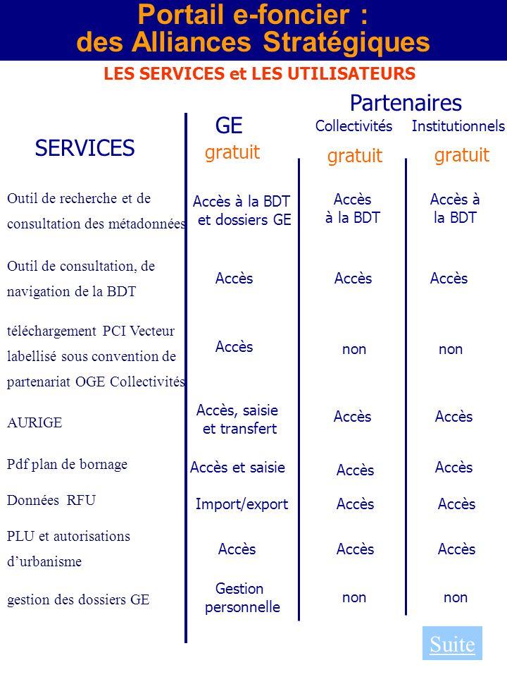 Portail e-foncier : des Alliances Stratégiques LES SERVICES et LES UTILISATEURS Suite Outil de recherche et de consultation des métadonnées Outil de c