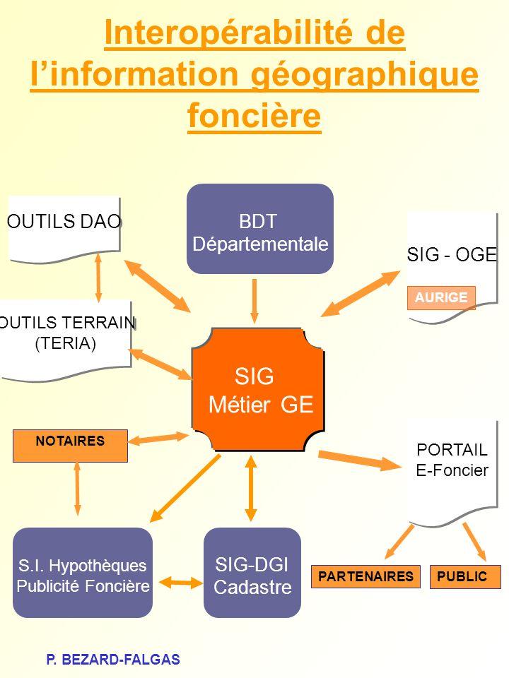 SIG Métier GE PARTENAIRES PUBLIC OUTILS DAO SIG - OGE PORTAIL E-Foncier PORTAIL E-Foncier SIG-DGI Cadastre BDT Départementale S.I. Hypothèques Publici
