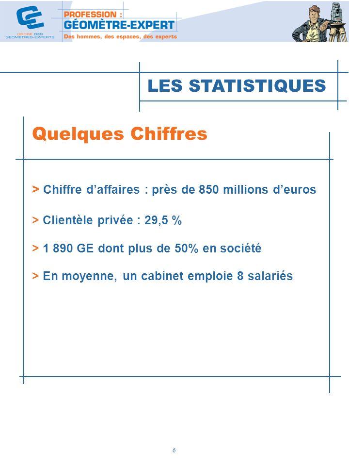 6 Quelques Chiffres > Chiffre daffaires : près de 850 millions deuros > Clientèle privée : 29,5 % > 1 890 GE dont plus de 50% en société > En moyenne,