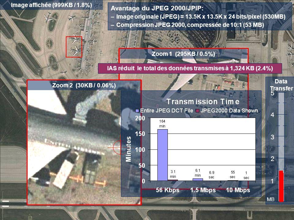 Visual Information Solutions Zoom sur une zone dintérêt Avantage du JPEG 2000/JPIP: –Image originale (JPEG) = 13.5K x 13.5K x 24 bits/pixel (530MB) –C