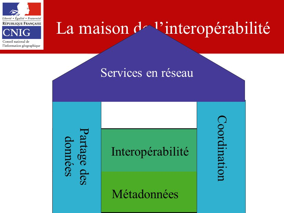CNIG/LBT - 09.12.08 La maison de linteropérabilité MétadonnéesInteropérabilité Coordination Partage des données Services en réseau
