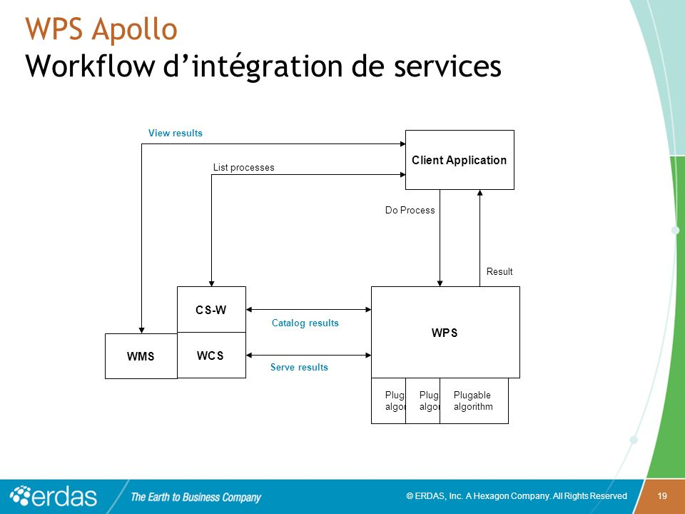 © ERDAS, Inc. A Hexagon Company. All Rights Reserved19 WPS Apollo Workflow dintégration de services CS-W WCS Plugable algorithm Plugable algorithm Plu