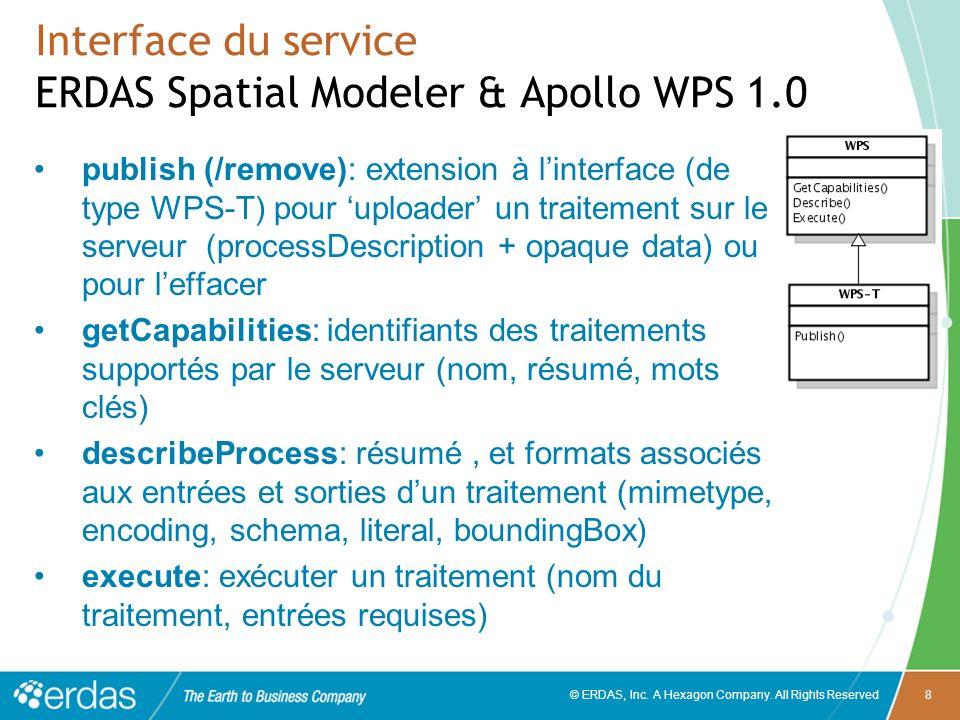 © ERDAS, Inc. A Hexagon Company. All Rights Reserved8 Interface du service ERDAS Spatial Modeler & Apollo WPS 1.0 publish (/remove): extension à linte