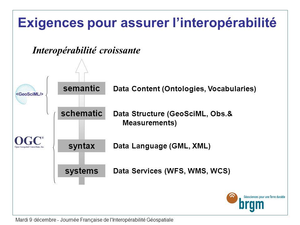 systems syntax schematic semantic Interopérabilité croissante Data Structure (GeoSciML, Obs.& Measurements) Data Content (Ontologies, Vocabularies) Da